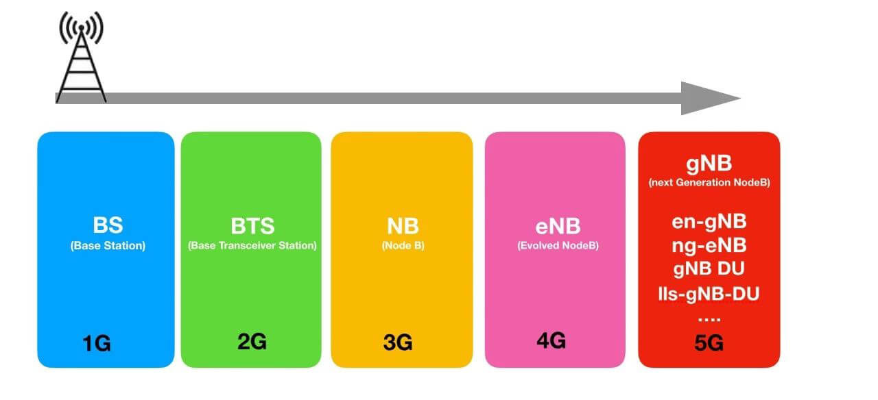 1G to 5G - Brief History of Base Station