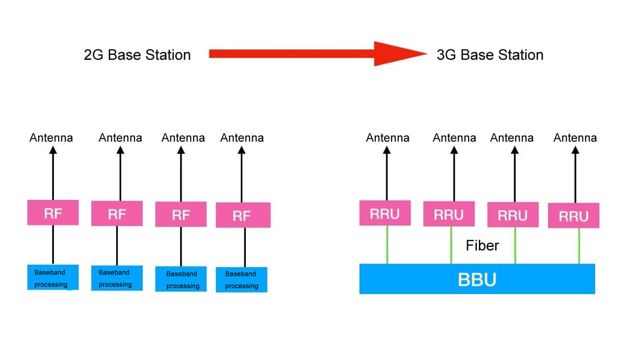 2G to 3G - Brief History of Base Station