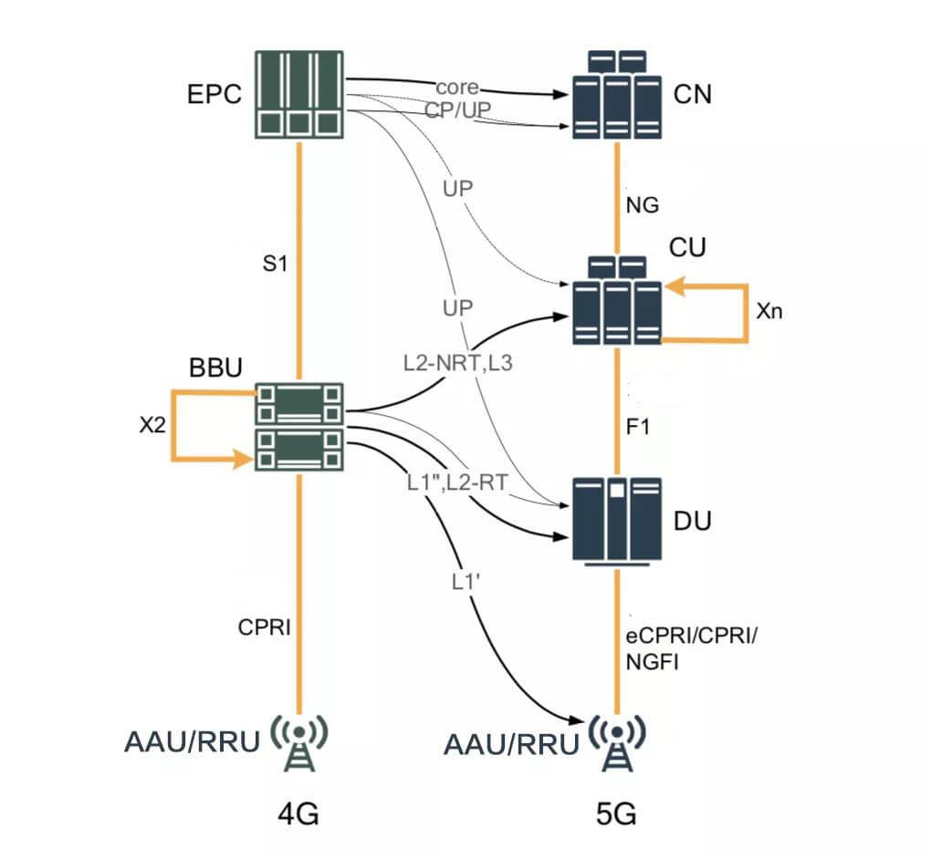 5g - Brief History of Base Station