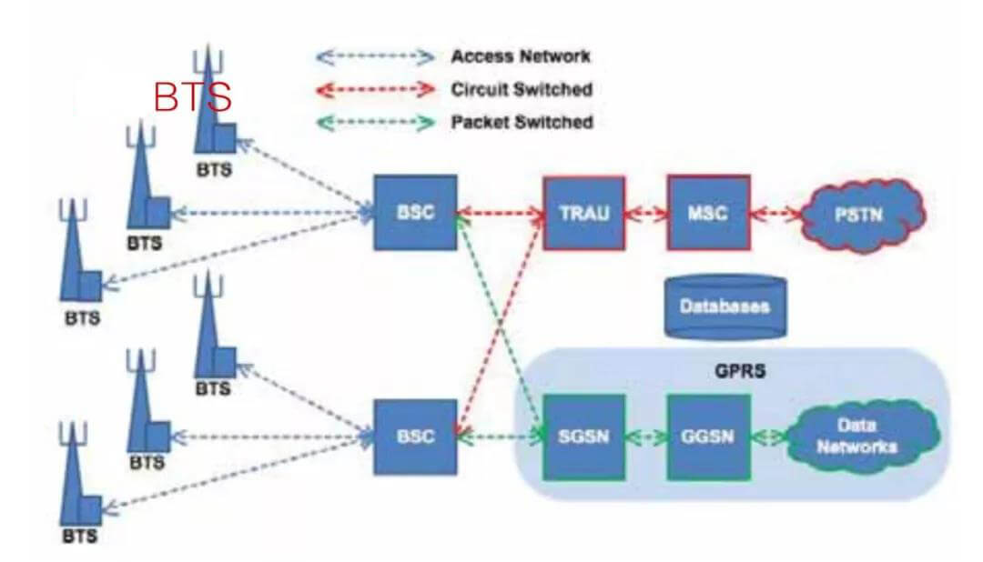 GSM Structure - Brief History of Base Station