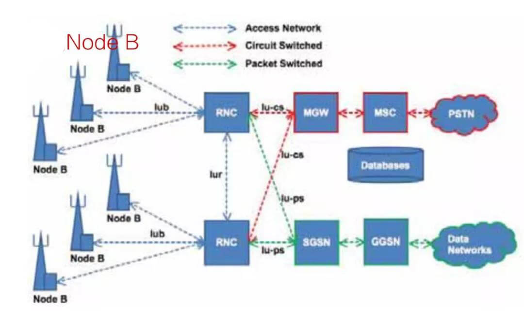 Node B - Brief History of Base Station
