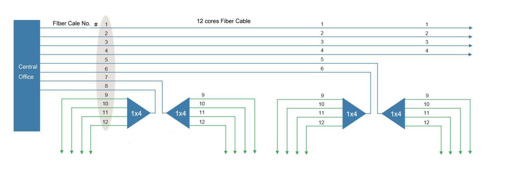 cascaded multiplexing - FTTH Architecture Contruction Methods