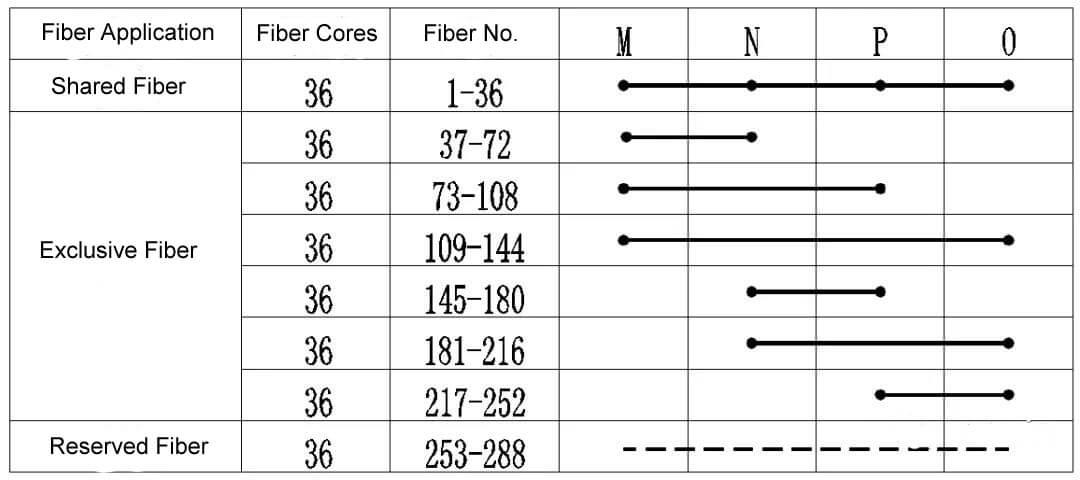 comparison - Bare fiber transmission solution for metro backbone network