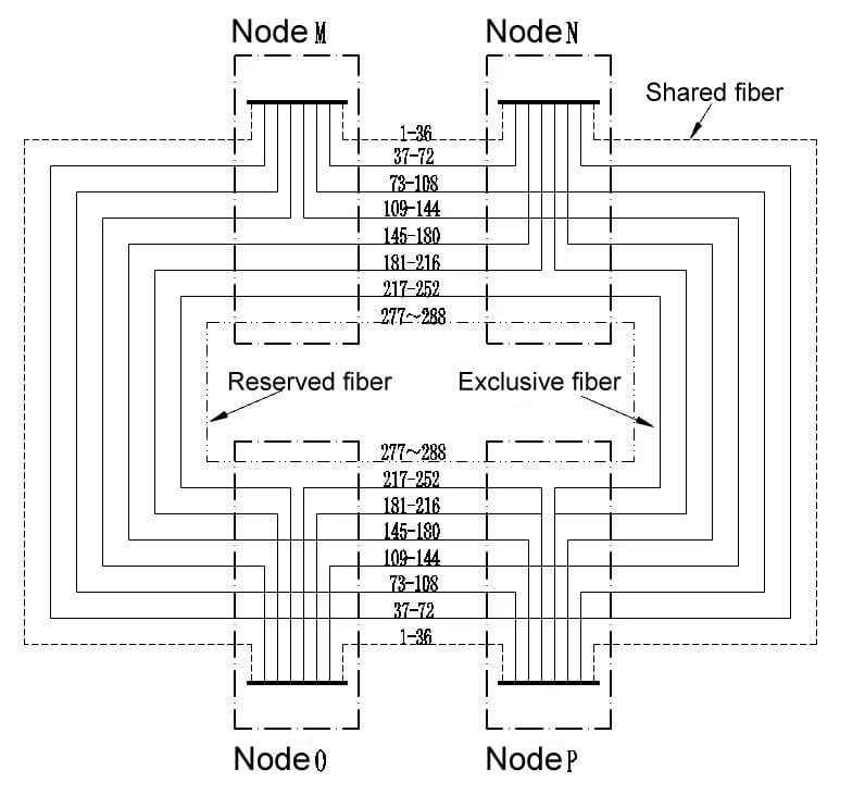 node - Bare fiber transmission solution for metro backbone network