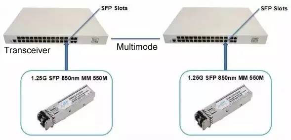 sfp transceiver sm - Specified SFP, SFP+ and XFP Optical Module
